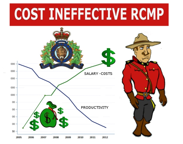 RCMP COSTS